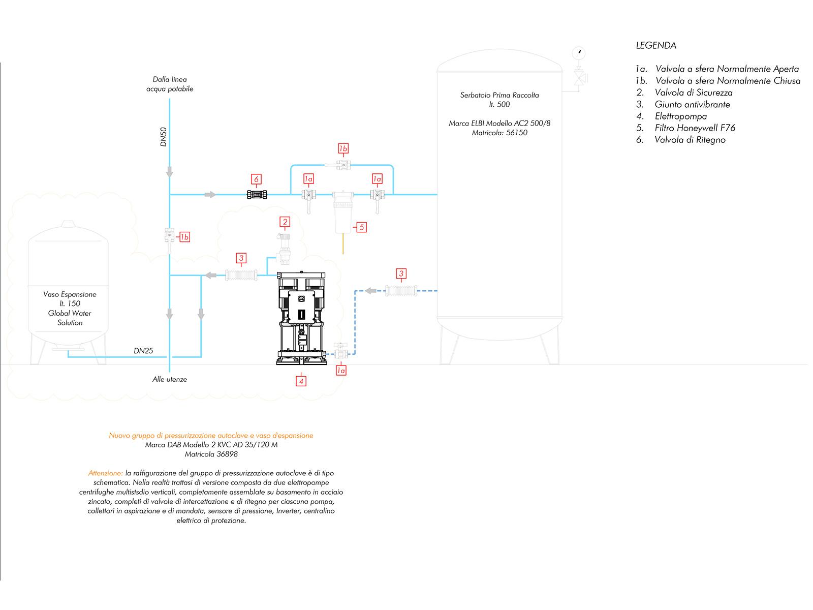 progettazione impianto e gestione autoclave